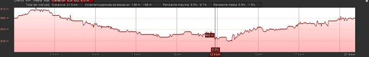 altimetria maraton burgos