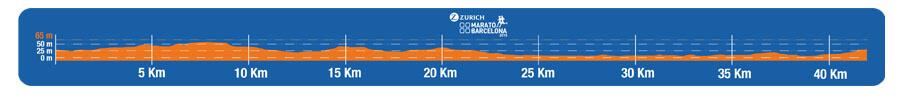altimetria maraton barcelona
