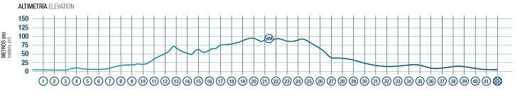 altimetria maraton ibiza