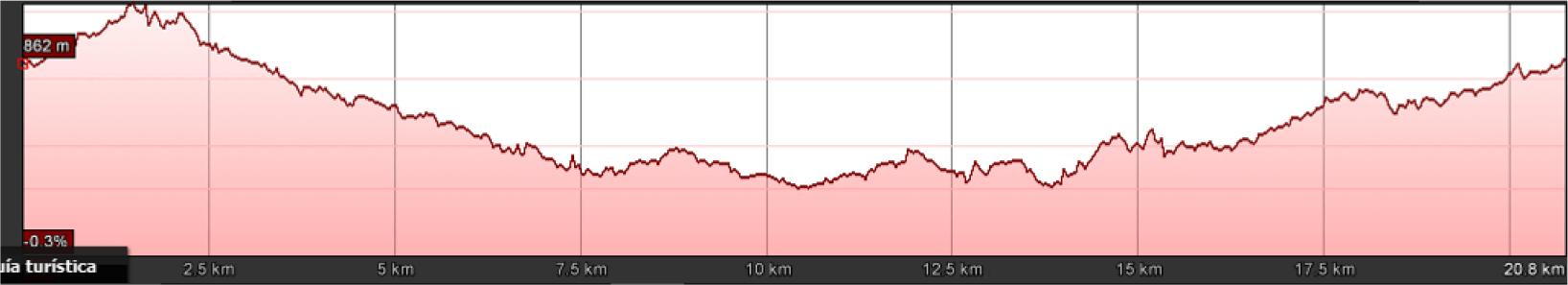altimetría del recorrido maraton burgos