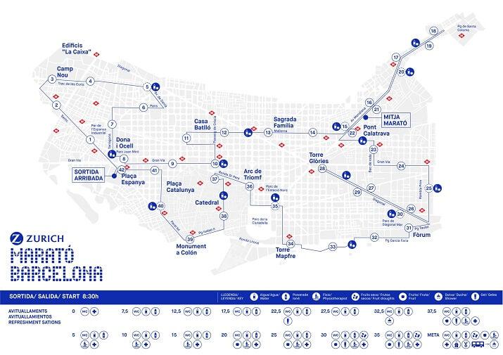 recorrido del maratón de Barcelona